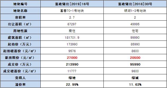 溢价22.99%!富阳富春板块地铁上盖精装限价27000元/㎡