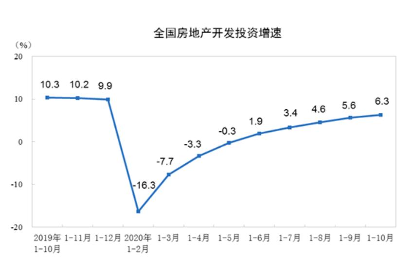 前10月房地产开发投资116556亿元 同比增长6.3%