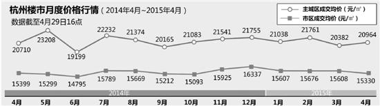 杭州楼市3个月低迷后 4月成交破万套